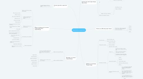 Mind Map: Apprendre a apprendre