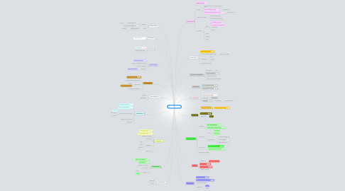 Mind Map: mes publications