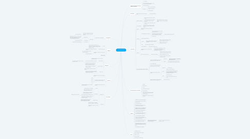 Mind Map: Aula CADU ADS