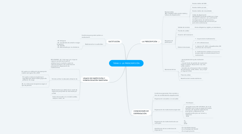 Mind Map: TEMA 3. LA PRESCRIPCIÓN