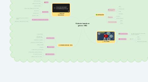 Mind Map: Violencia basada en género -VBG