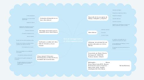 Mind Map: Qué es management y el clima organizacional