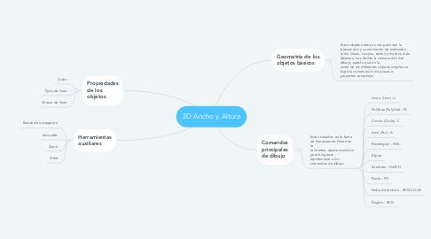 Mind Map: 2D Ancho y Altura