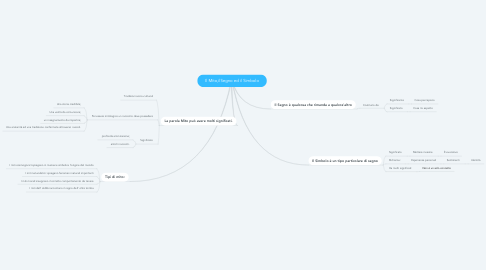 Mind Map: Il Mito,ilSegno ed il Simbolo