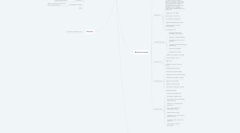 Mind Map: Кейс. Главная страница