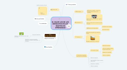 Mind Map: EL VALOR LOS DE LOS METADATOS EN LOS OBJETOS DE APRENDIZAJE
