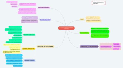 Mind Map: NTS-TS 001- 1 Norma técnica sectorial Colombiana