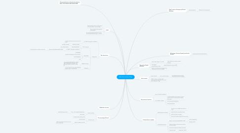 Mind Map: My book review :Fing