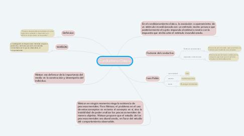 Mind Map: Conductismo Clásico