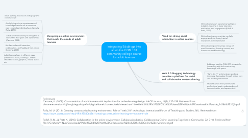 Mind Map: Integrating Edublogs into an online COM 101 community college course for adult learners