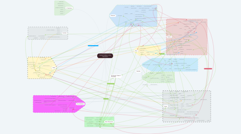 Mind Map: Cultural Safety in the Classroom