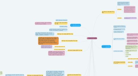 Mind Map: BANKRUPTCY ORDER