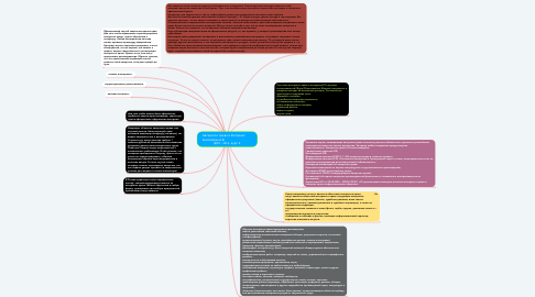 Mind Map: Авторское право в Интернет        Анисимова А.В.                               ДОЗ - 18-1, курс 2