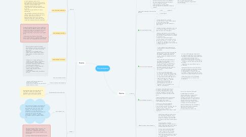 Mind Map: Projectspace