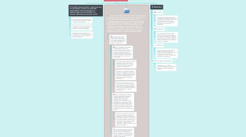 Mind Map: CONDICIONAMIENTO CLASICO