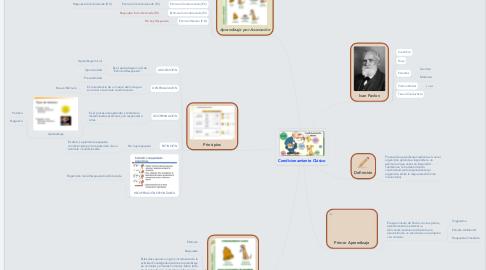 Mind Map: Condicionamiento Clásico