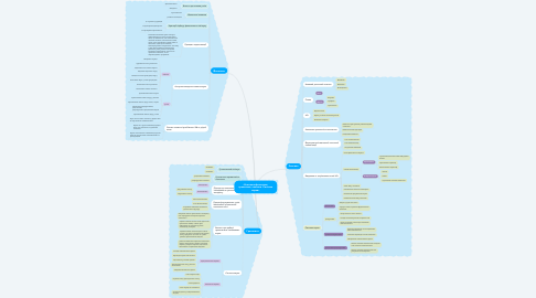 Mind Map: «Навчання фонетики, граматики, лексики. Система вправ»