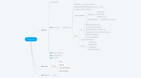 Mind Map: Finance d'E