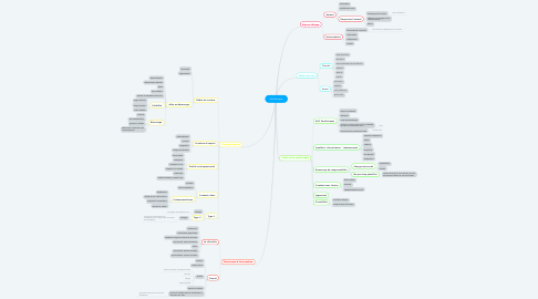 Mind Map: Zoothérapie