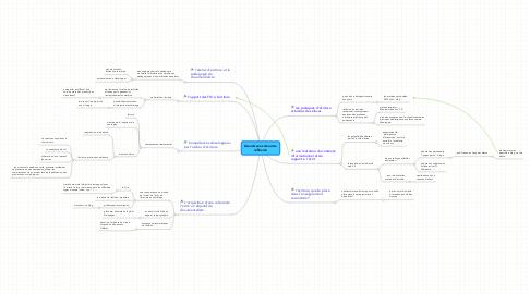 Mind Map: Grands axes de notre réflexion