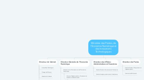 Mind Map: Ministère des Postes, de l'Economie Numérique et des Innovations Technologiques