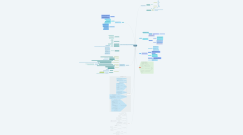 Mind Map: Linguistic
