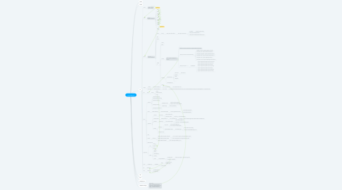 Mind Map: eztableMobile3