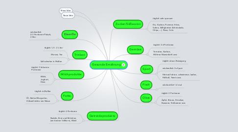Mind Map: Gesunde Ernährung