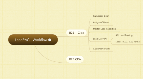 Mind Map: LeadPAC - Workflow