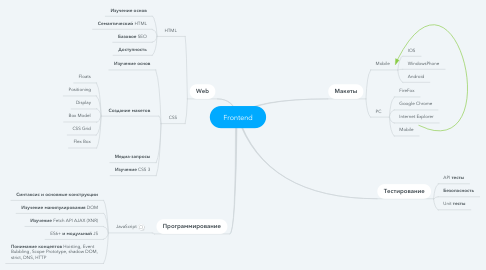 Mind Map: Frontend