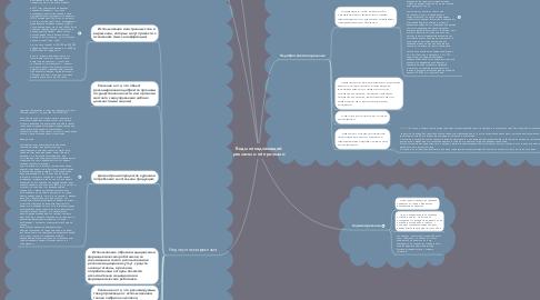 Mind Map: Виды ненадлежащей рекламы и её признаки