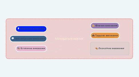Mind Map: Методи виховання