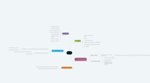 Mind Map: Erikson