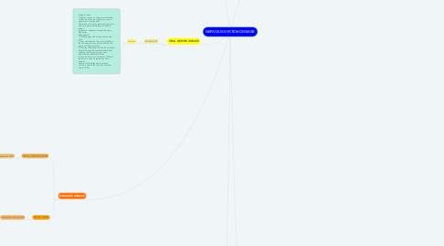 Mind Map: NERVOUS SYSTEM DISEASE