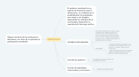 Mind Map: GOBIERNO ESCOLAR