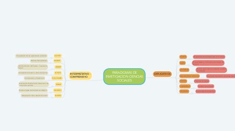 Mind Map: PARADIGMAS DE INVETIGACION CIENCIAS SOCIALES