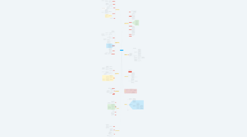 Mind Map: Principal of Marketing