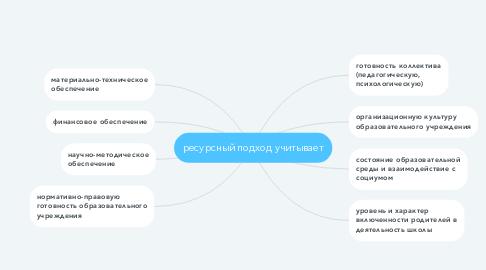 Mind Map: ресурсный подход учитывает