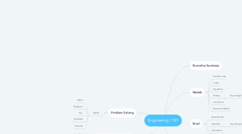 Mind Map: Engineering 1181