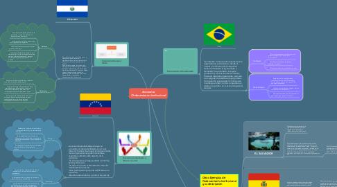 Mind Map: Economía Ordenamiento Institucional