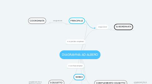 Mind Map: DIAGRAMMA AD ALBERO