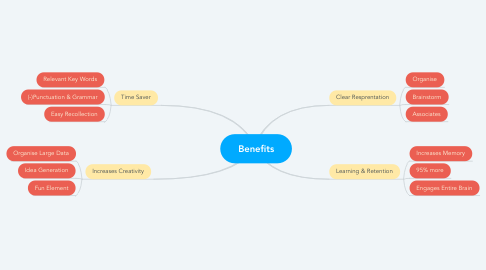 Mind Map: Benefits