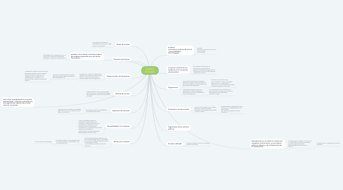 Mind Map: Auditoria Archivistica