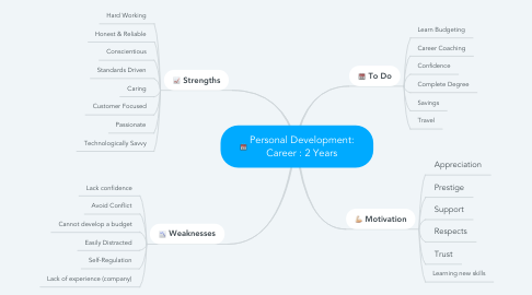 Mind Map: Personal Development: Career : 2 Years