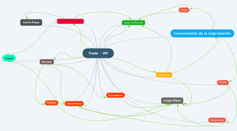 Mind Map: Trade  - Off