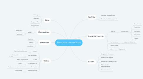 Mind Map: Resolución de conflictos