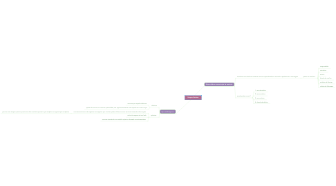Mind Map: Sinapse Química