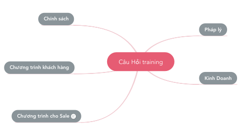 Mind Map: Câu Hỏi training