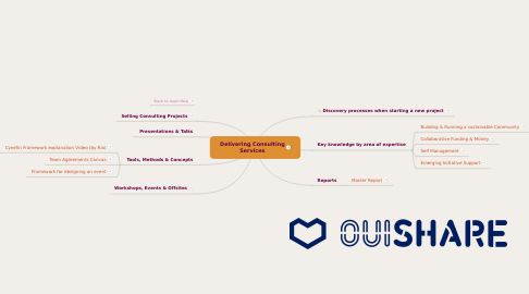 Mind Map: Delivering Consulting Services