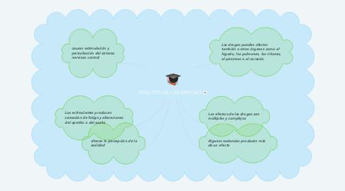 Mind Map: EFECTOS DE LAS DROGAS
